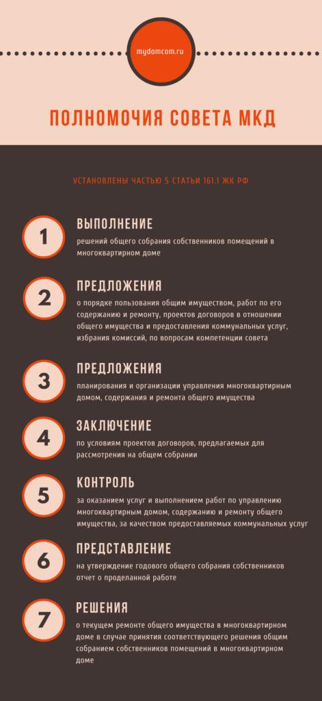 Полномочия совета МКД инфографика